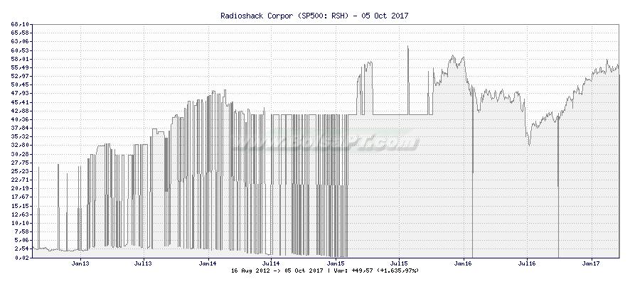 Gráfico de Radioshack Corpor -  [Ticker: RSH]