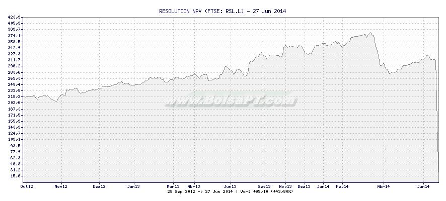 Gráfico de RESOLUTION NPV -  [Ticker: RSL.L]
