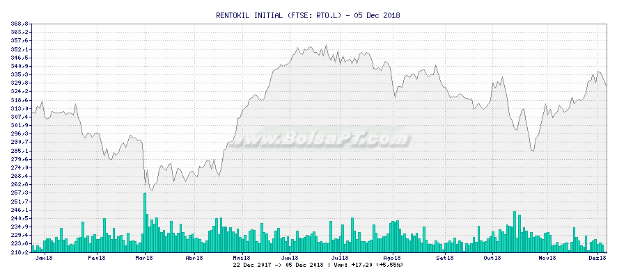Gráfico de RENTOKIL INITIAL -  [Ticker: RTO.L]