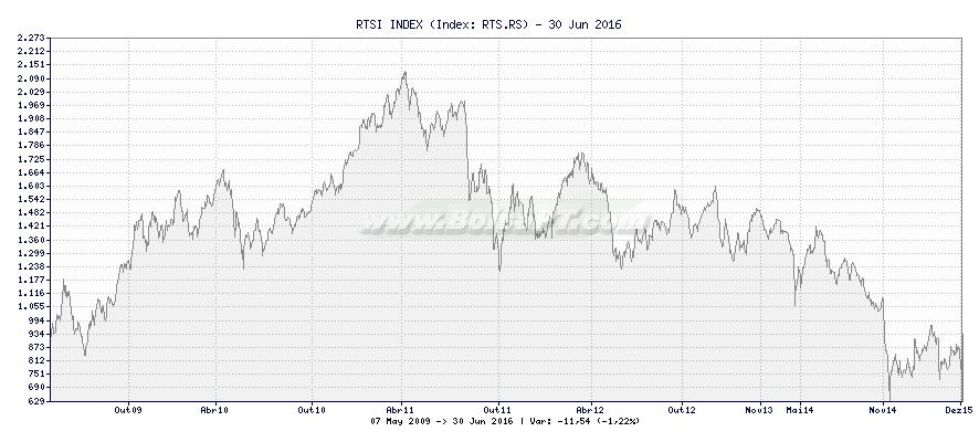 Gráfico de RTSI INDEX -  [Ticker: RTS.RS]
