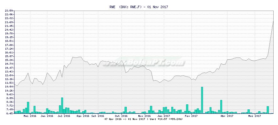 Gráfico de RWE  -  [Ticker: RWE.F]