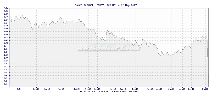 Gráfico de BANCO SABADELL -  [Ticker: SAB.MC]