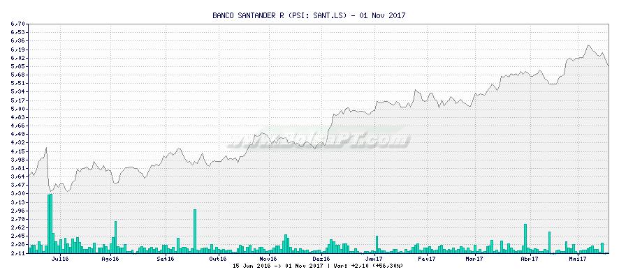 Gráfico de BANCO SANTANDER R -  [Ticker: SANT.LS]