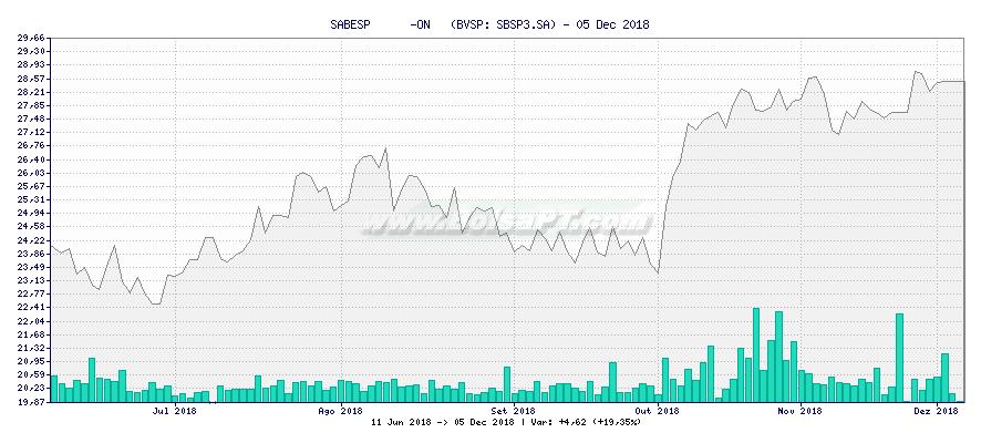 Gráfico de SABESP      -ON   -  [Ticker: SBSP3.SA]