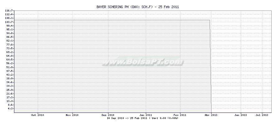 Gráfico de BAYER SCHERING PH -  [Ticker: SCH.F]