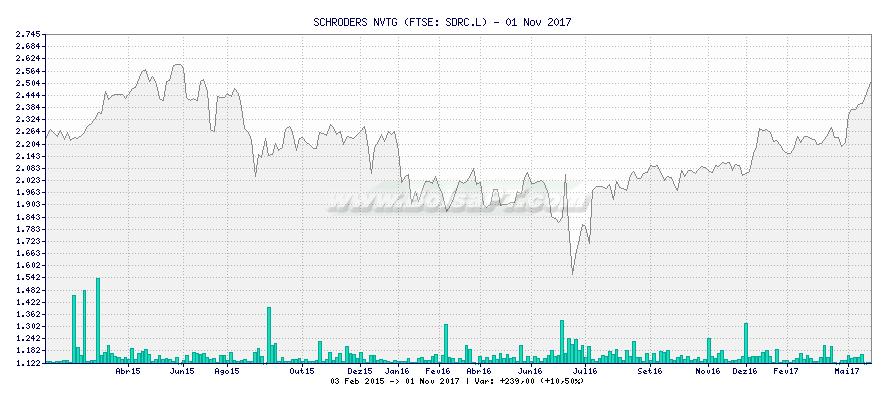 Gráfico de SCHRODERS NVTG -  [Ticker: SDRC.L]