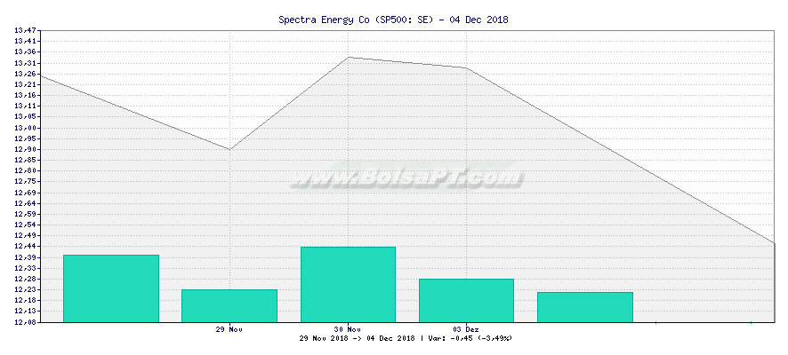 Gráfico de Spectra Energy Co -  [Ticker: SE]