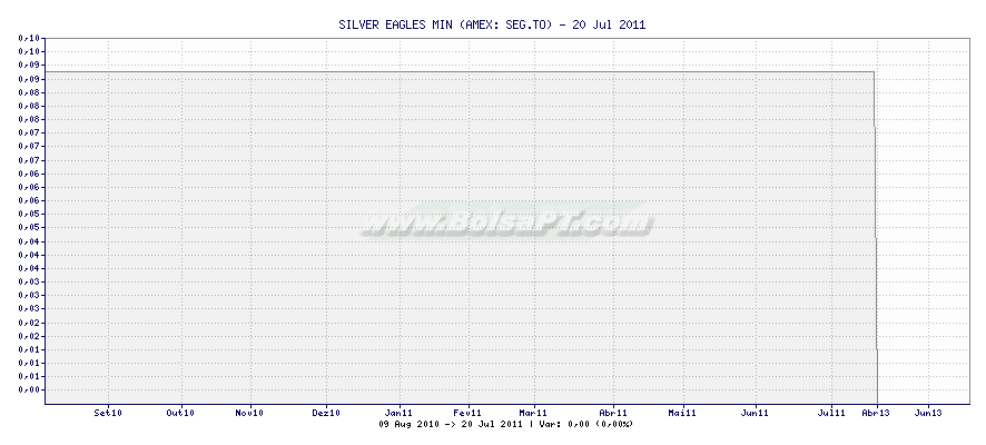Gráfico de SILVER EAGLES MIN -  [Ticker: SEG.TO]
