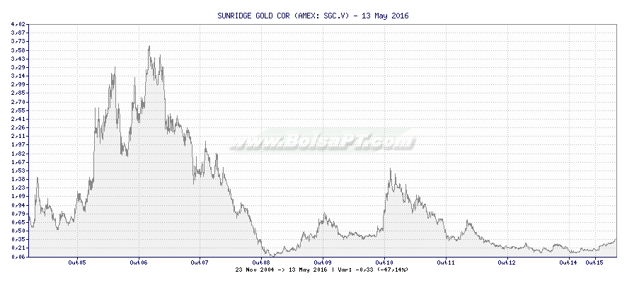 Gráfico de SUNRIDGE GOLD CORP -  [Ticker: SGC.V]