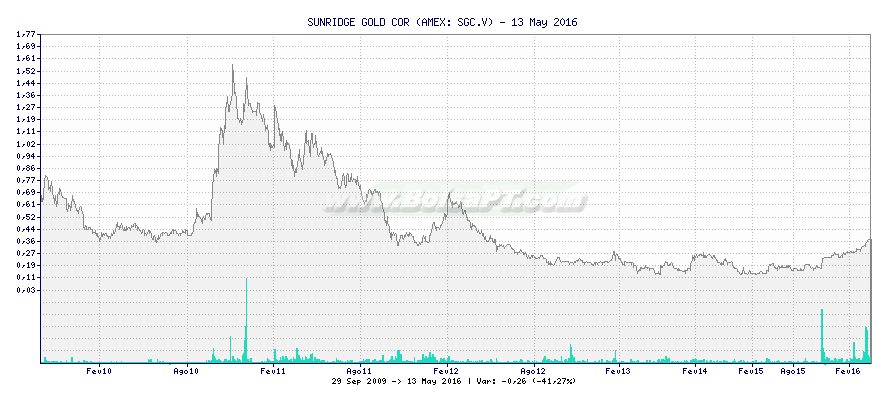 Gráfico de SUNRIDGE GOLD COR -  [Ticker: SGC.V]
