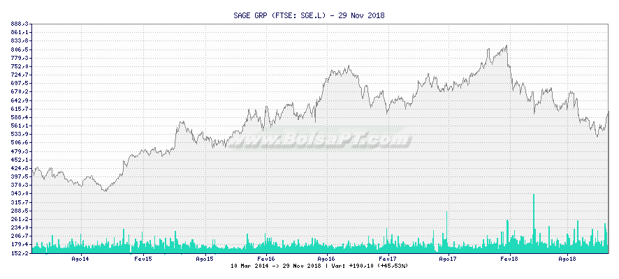 Gráfico de SAGE GROUP PLC ORD 1 4/77P -  [Ticker: SGE.L]