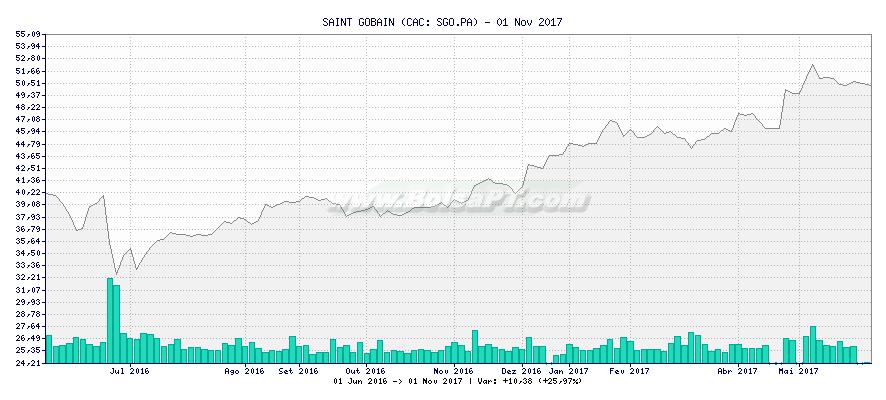 Gráfico de SAINT GOBAIN -  [Ticker: SGO.PA]