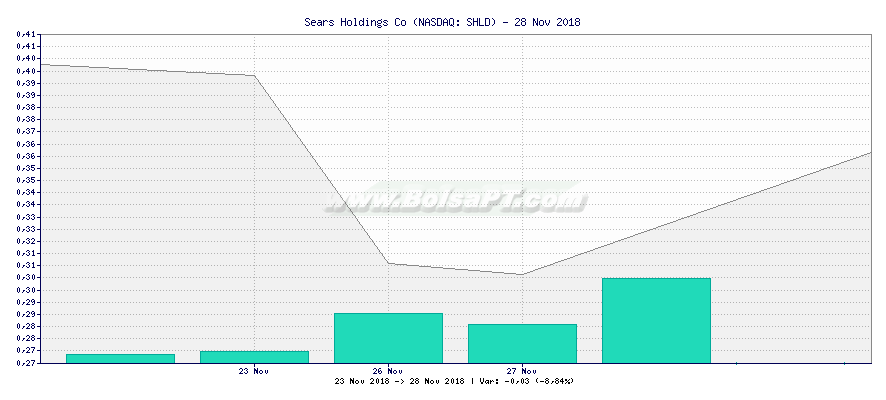 Gráfico de Sears Holdings Co -  [Ticker: SHLD]