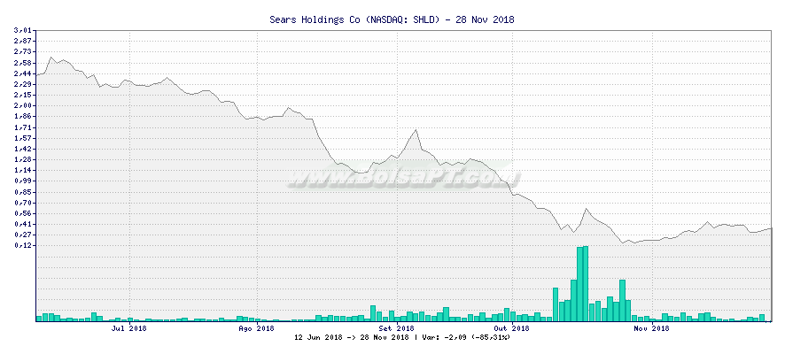 Gráfico de Sears Holdings Co -  [Ticker: SHLD]