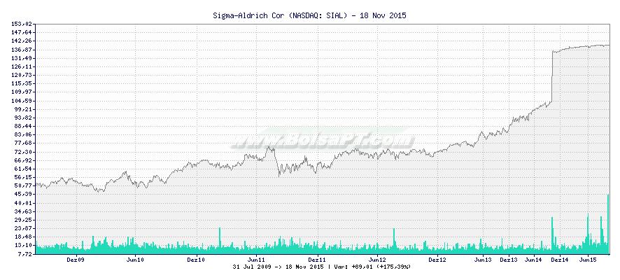 Gráfico de Sigma-Aldrich Cor -  [Ticker: SIAL]
