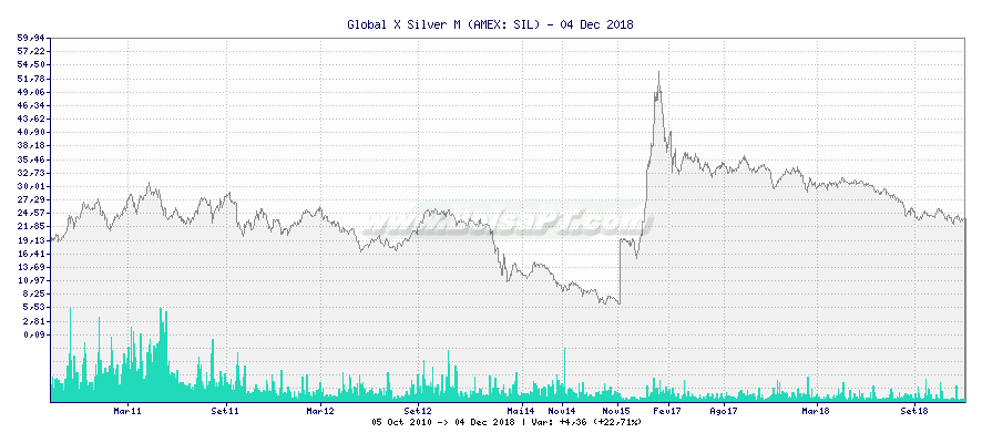 Gráfico de Global X Silver M -  [Ticker: SIL]