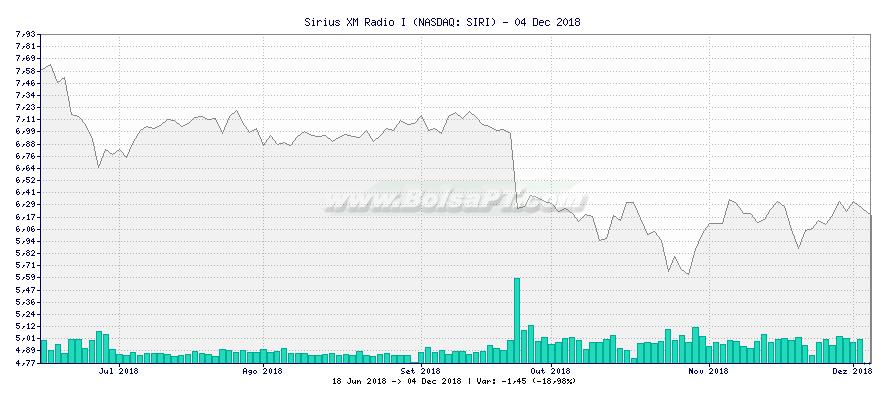 Gráfico de Sirius XM Radio I -  [Ticker: SIRI]