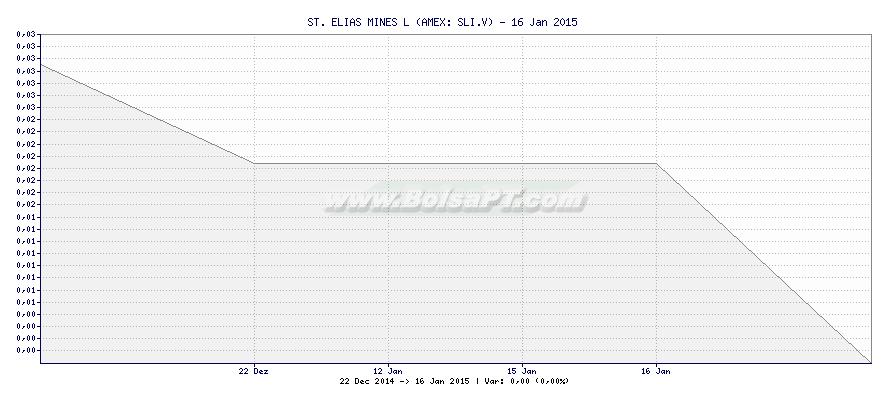 Gráfico de ST. ELIAS MINES L -  [Ticker: SLI.V]