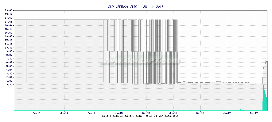 Gráfico de SLR -  [Ticker: SLR]