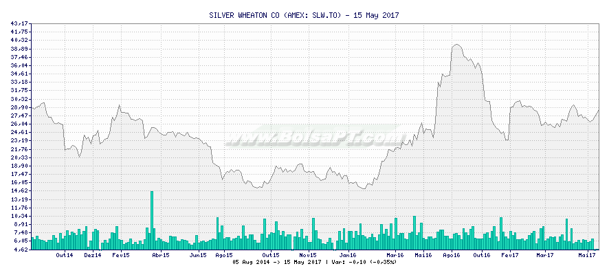 Gráfico de SILVER WHEATON CO -  [Ticker: SLW.TO]