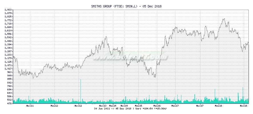 Gráfico de SMITHS GROUP -  [Ticker: SMIN.L]