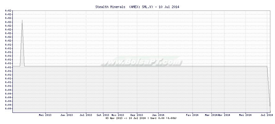 Gráfico de Stealth Minerals  -  [Ticker: SML.V]