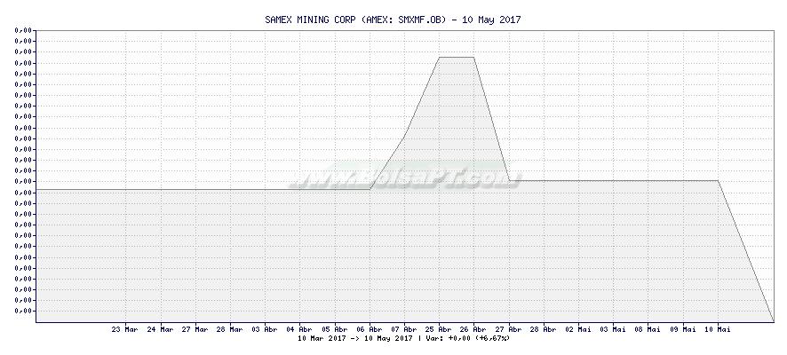Gráfico de SAMEX MINING CORP -  [Ticker: SMXMF.OB]