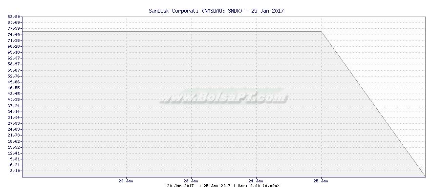 Gráfico de SanDisk Corporati -  [Ticker: SNDK]