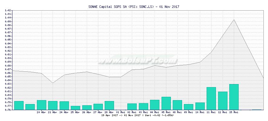 Gráfico de SONAE Capital SGPS SA -  [Ticker: SONC.LS]