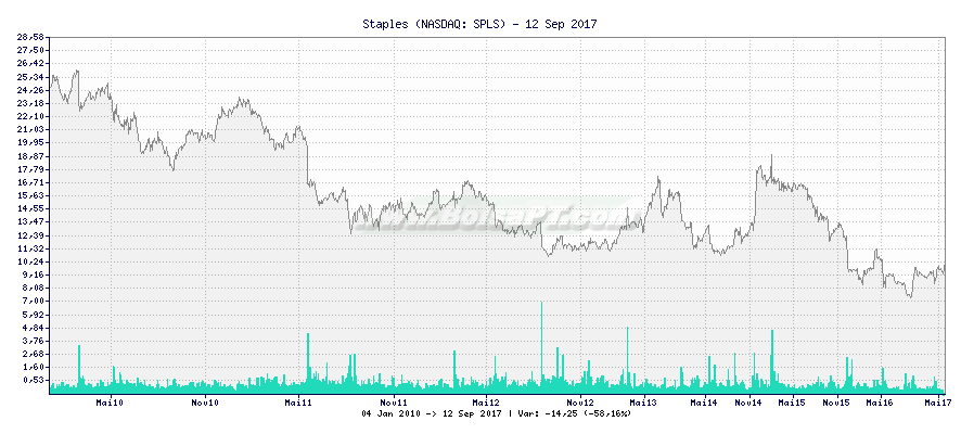 Gráfico de Staples -  [Ticker: SPLS]