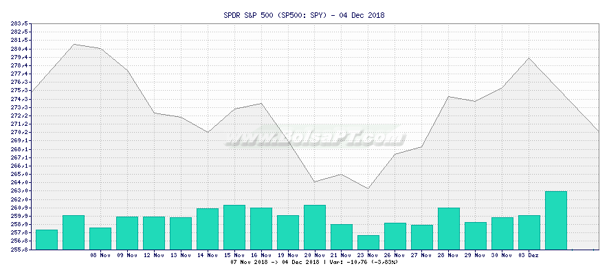 Gráfico de SPDR S&P 500 -  [Ticker: SPY]