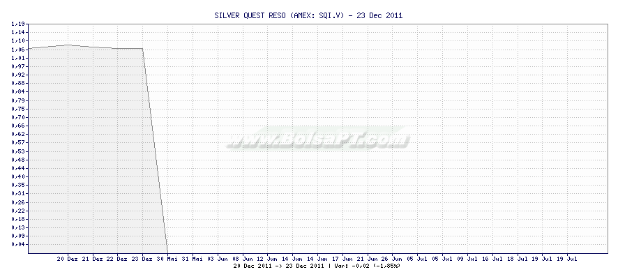 Gráfico de SILVER QUEST RESO -  [Ticker: SQI.V]