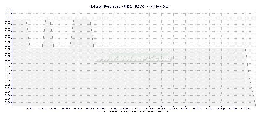 Gráfico de Solomon Resources -  [Ticker: SRB.V]