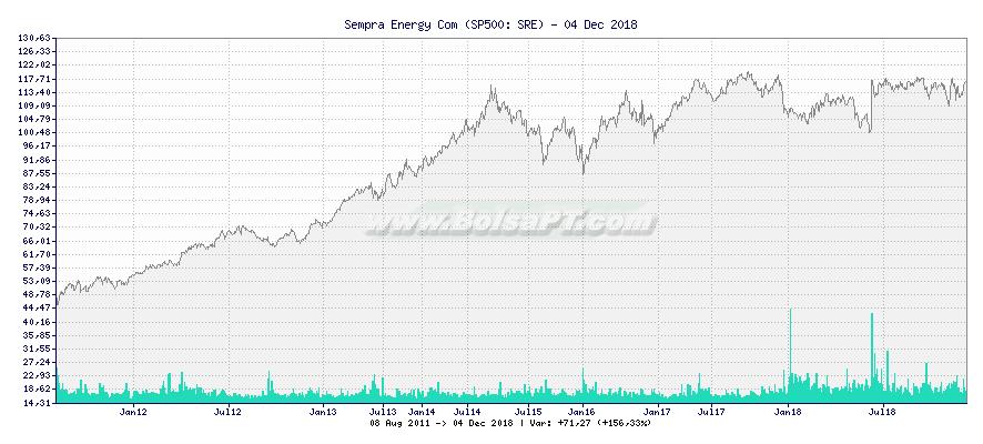 Gráfico de Sempra Energy Com -  [Ticker: SRE]