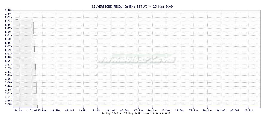 Gráfico de SILVERSTONE RESOU -  [Ticker: SST.V]
