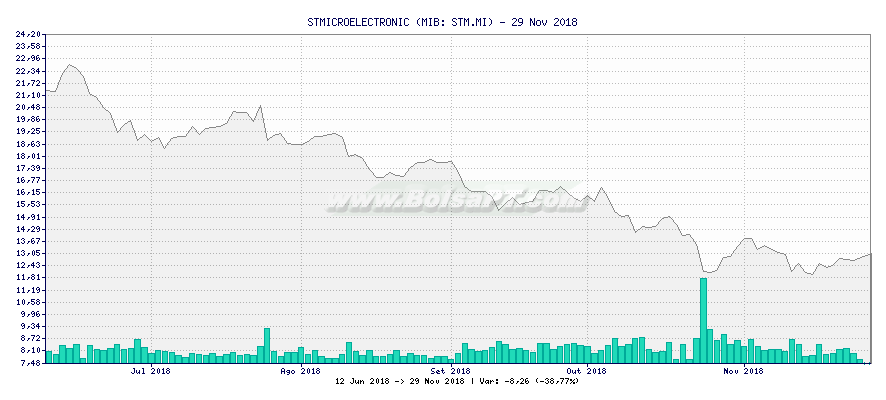 Gráfico de STMICROELECTRONIC -  [Ticker: STM.MI]