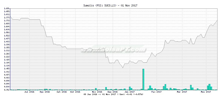 Gráfico de Sumolis -  [Ticker: SUCO.LS]