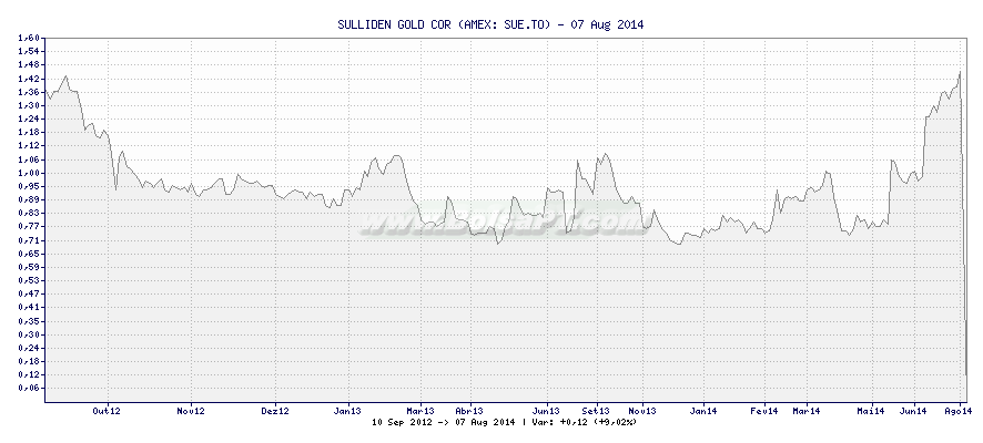 Gráfico de SULLIDEN GOLD COR -  [Ticker: SUE.TO]