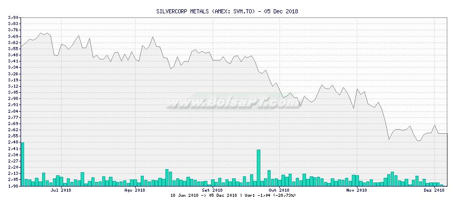 Gráfico de SILVERCORP METALS -  [Ticker: SVM.TO]
