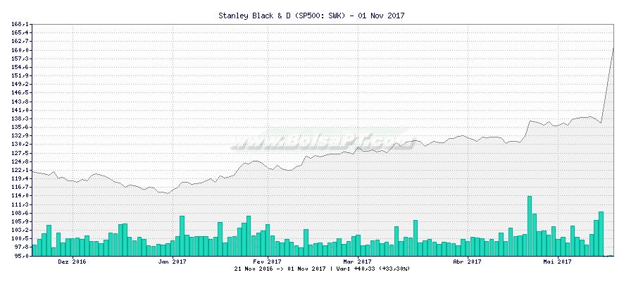 Gráfico de Stanley Black & D -  [Ticker: SWK]