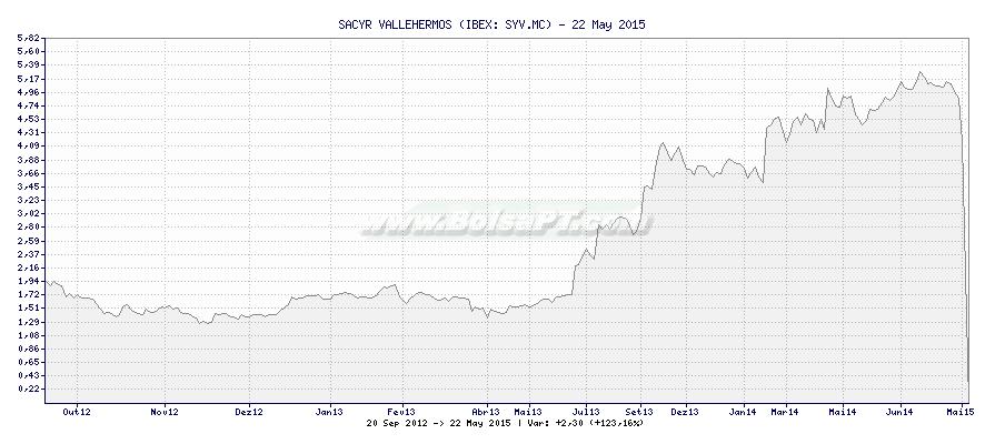 Gráfico de SACYR VALLEHERMOS -  [Ticker: SYV.MC]