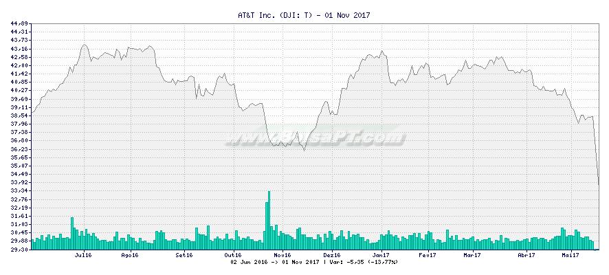 Gráfico de AT&T Inc. -  [Ticker: T]