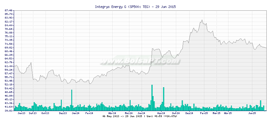 Gráfico de Integrys Energy G -  [Ticker: TEG]