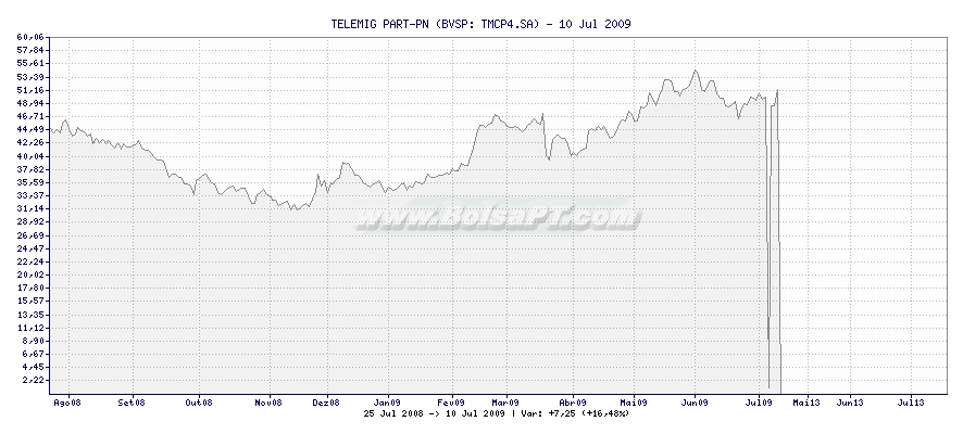 Gráfico de TELEMIG PART-PN -  [Ticker: TMCP4.SA]