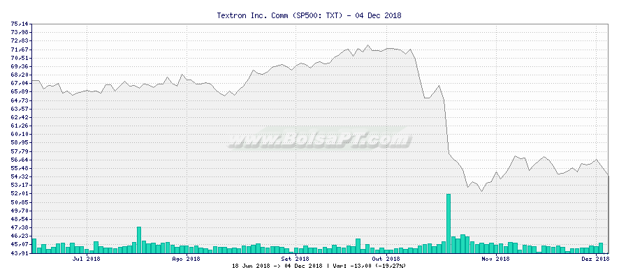 Gráfico de Textron Inc. Comm -  [Ticker: TXT]