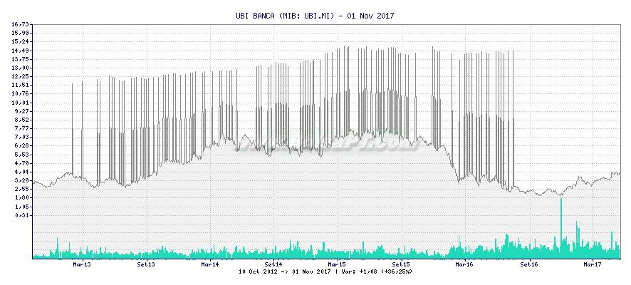 Gráfico de UBI BANCA -  [Ticker: UBI.MI]