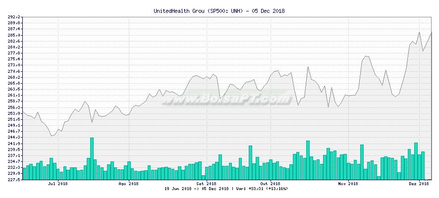 Gráfico de UnitedHealth Grou -  [Ticker: UNH]