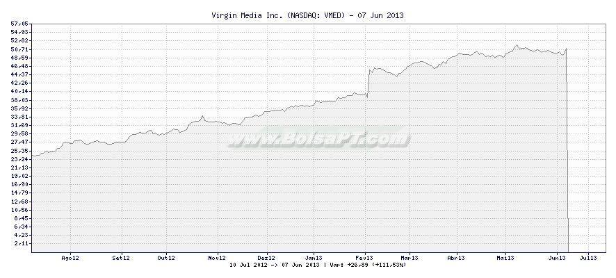 Gráfico de Virgin Media Inc. -  [Ticker: VMED]