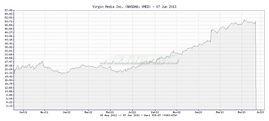 Gráfico de Virgin Media Inc. -  [Ticker: VMED]