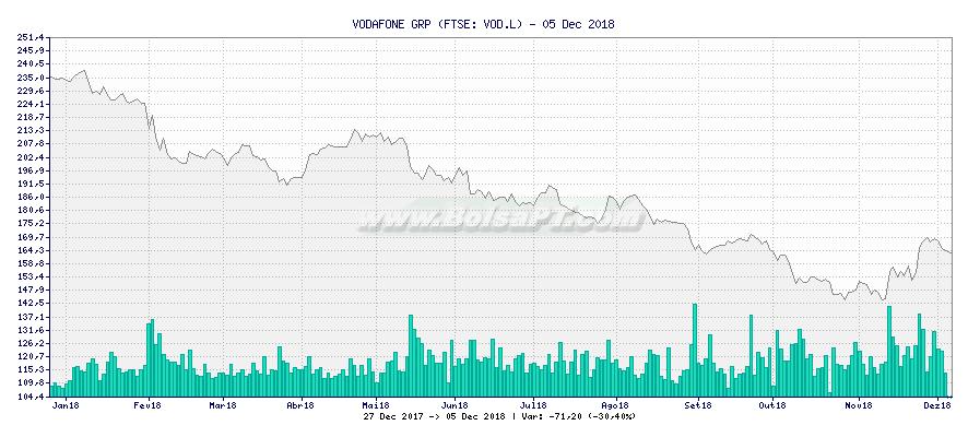 Gráfico de VODAFONE GRP -  [Ticker: VOD.L]